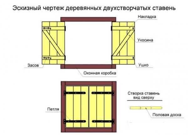 Изготовление ставень на окна своими руками